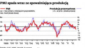 PMI spada wraz ze spowalniającą produkcją