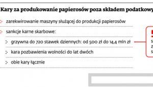 Kary za produkowanie papierosów poza składem podatkowym