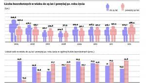 Liczba bezrobotnych w wieku do 25 lat i powyżej 50. roku życia