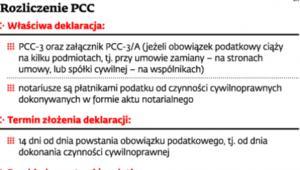 Rozliczenia PCC