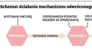 Schemat działania mechanizmu odwróconego obciążenia w VAT