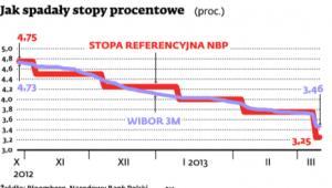 Jak spadały stopy procentowe (proc.)