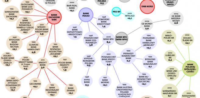 Jak konsolidował się nasz sektor bankowy