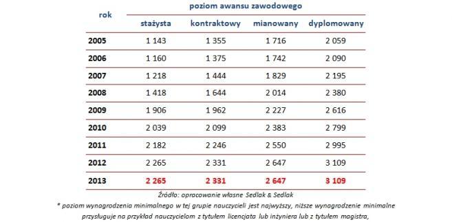 Minimalne wynagrodzenia zasadnicze brutto nauczycieli z tytułem zawodowym magistra i przygotowaniem pedagogicznym* w latach 2005-2013 (w PLN)