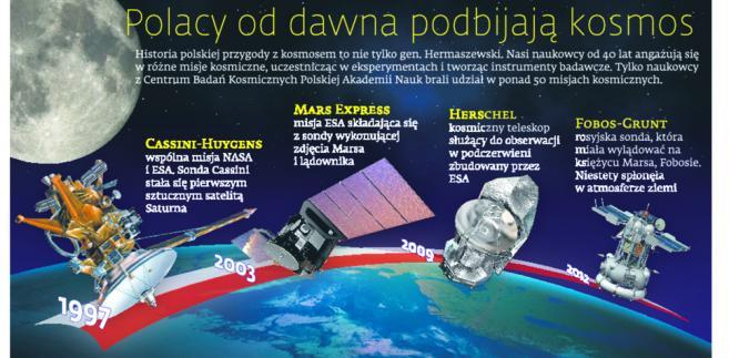 Polacy od dawna podbijają kosmos