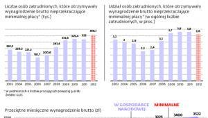 Liczba osób zatrudnionych, które otrzymywały w 2012 r. wynagrodzenie brutto nieprzekraczające minimalnej płacy