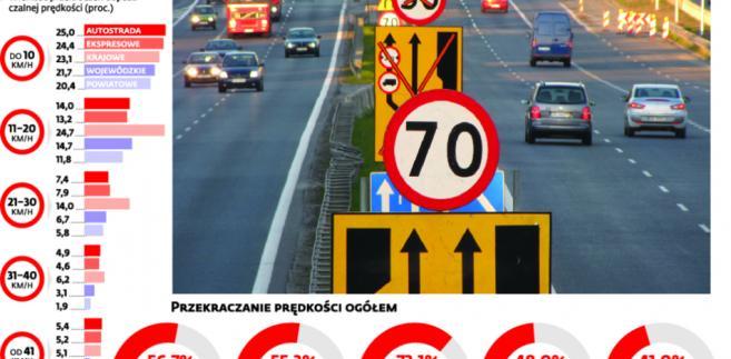 Jaki odsetek kierowców przekracza dopuszczalną prędkość na poszczególnych rodzajach dróg