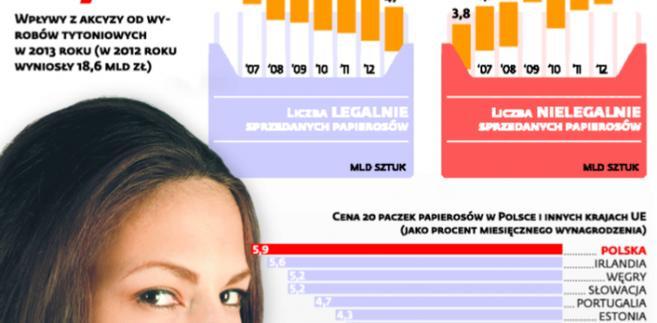 Kurczy się rynek legalnych papierosów
