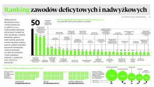 Ranking zawodów deficytowych i nadwyżkowych