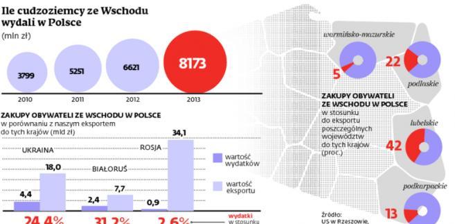 Ile cudzoziemcy ze Wschodu wydali w Polsce (mln zł)
