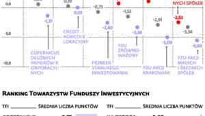 Jak radziły sobie fundusze inwestycyjne w III 2014 r.