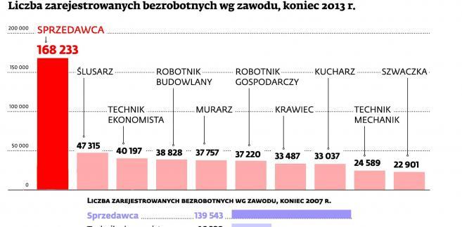 Liczba zarejestrowanych bezrobotnych wg zawodu, koniec 2013 r.