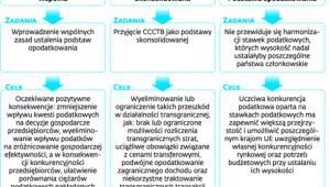 Założenia i cele koncepcji CCCTB