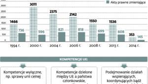 Ile aktów prawnych wydają organy unijne