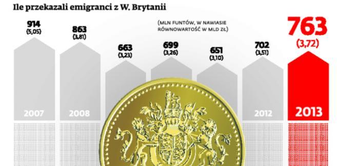 Ile przekazali emigranci z W. Brytanii