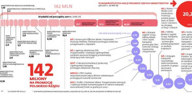 15 najdroższych akcji promocyjnych ministerstw.