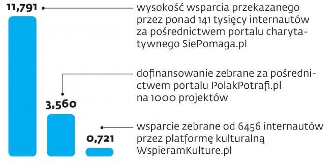 Zbiórki wykonane przez popularne polskie portale