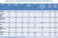 Oto <strong>ranking</strong> najlepszych kredytów hipotecznych we wrześniu