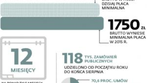 Płaca minimalna brutto wzrośnie o 70 zł