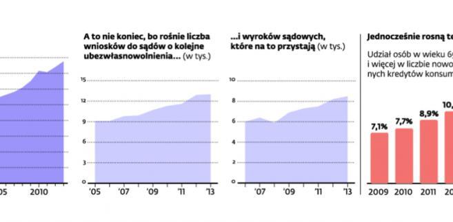 Polacy martwi cywilnie