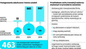 Działania fiskusa w branży elektronicznej