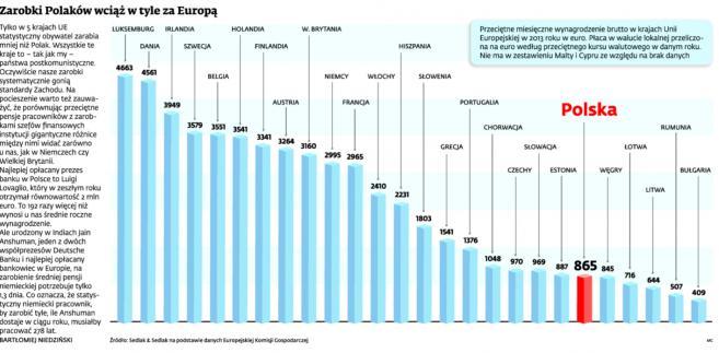 Zarobki Polaków wciąż w tyle za Europą