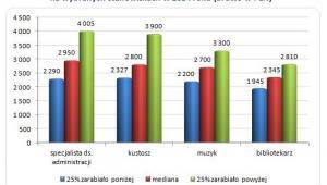 Wynagrodzenia całkowite brutto w kulturze i sztuce w 2014