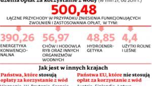 Pół miliarda złotych zarobi rząd na wprowadzeniu opłaty za korzystanie z wód