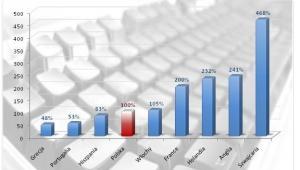 Zróżnicowanie wynagrodzeń rocznych programisty Java w Europie (Polska=100%)