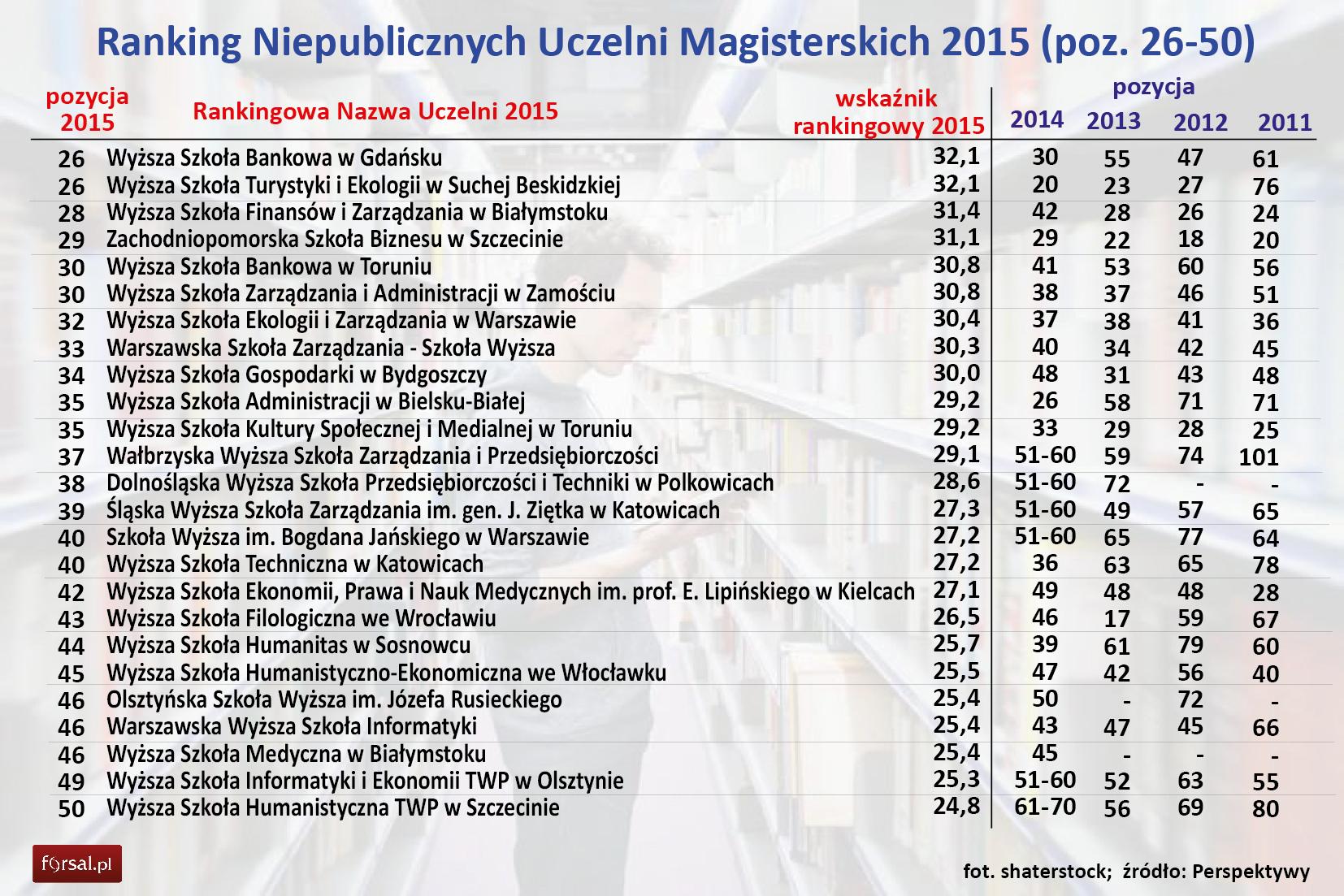 Ranking Perspektyw 2015