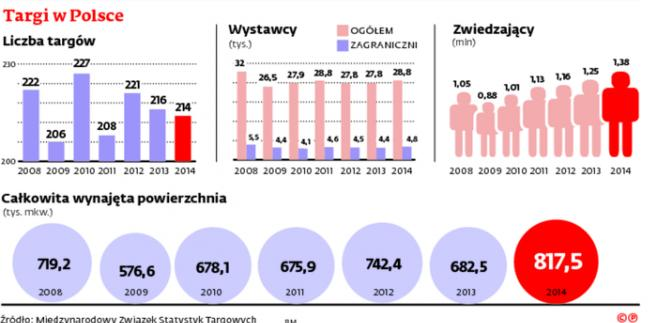 Targi w Polsce