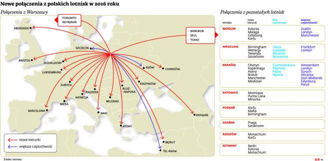 Nowe połączenia z polskich lotnisk w 2016 roku