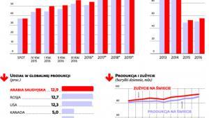 Prognozy dla rynku ropy