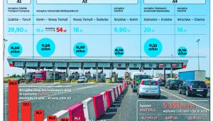 Stawki opłat na autostradach w Polsce
