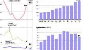 PKO BP na tle rynku