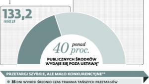Rynek zamówień publicznych w Polsce