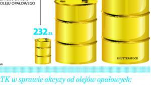 Obowiązujące stawki akcyzy na olej opałowy