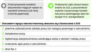 Zasady przechowywania dokumentacji