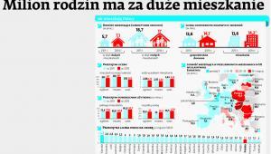 Jak mieszkają Polacy