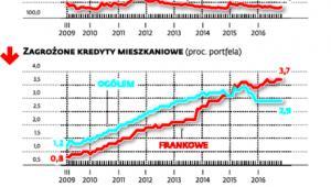 Jedna trzecia kredytów mieszkaniowych we frankach