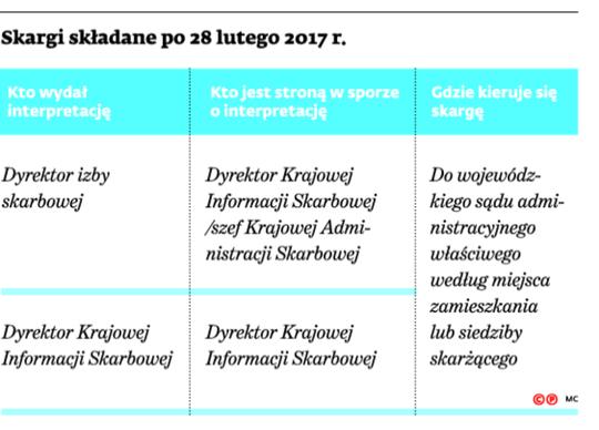 Skargi składane po 28 lutego 2017 r.