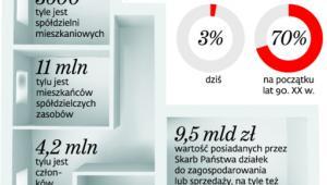 Spółdzielnie mieszkaniowe w Polsce