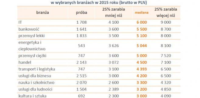 Miesięczne wynagrodzenia całkowite absolwentów studiów magisterskich państwowych uniwersytetów w wybranych branżach w 2015 roku