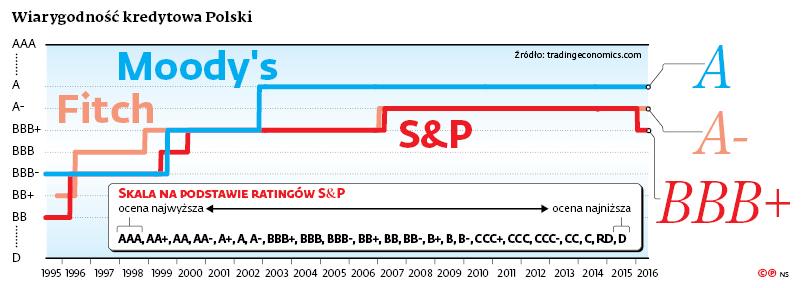 Wiarygodność kredytowa Polski