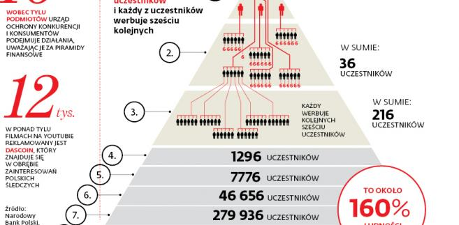 Mechanizm funkcjonowania piramidy finansowej