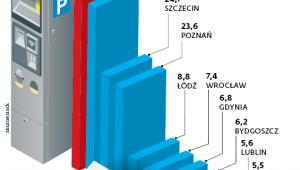 PRZYCHODY ZE STREF PŁATNEGO PARKOWANIA W 2016 R.