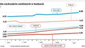 Liczba rachunków osobistych w bankach