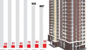 Coraz mniej gminnych mieszkań