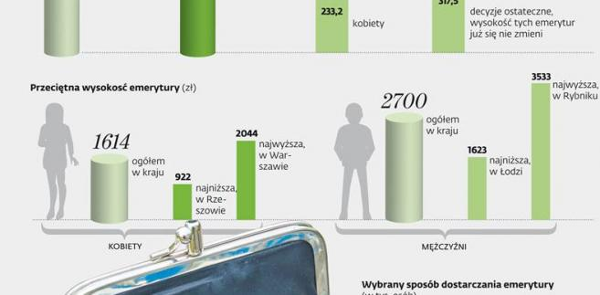 Boom emerytalny w ZUS