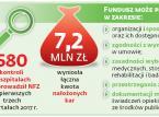 Kontrole NFZ w szpitalach: Zawyżone świadczenia i nieodpowiednie warunki leczenia